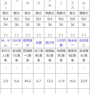 土曜阪神11R 鳴尾記念 予想 ~5月の土曜重賞は5戦5連勝!~