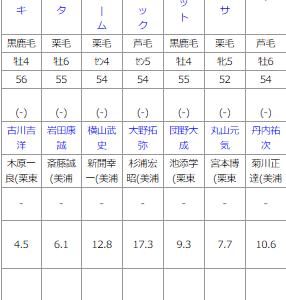 日曜函館12R  津軽海峡特別 予想
