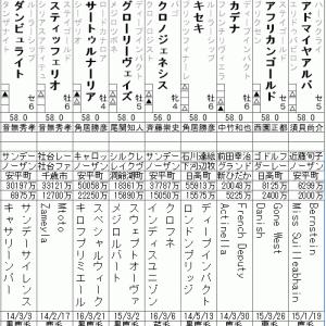 宝塚記念 2020 出走全頭分析(1/2)