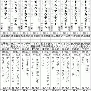 宝塚記念 2020 出走全頭分析(2/2)