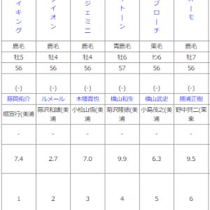 日曜函館11R 巴賞 予想 ~メイン終了後にエクリプスSの予想をアップします!~