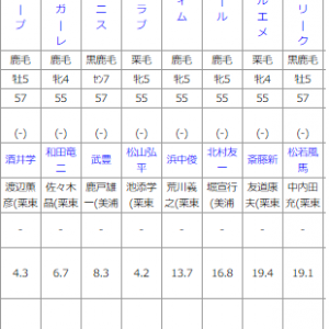 阪神11R マレーシアカップ 予想