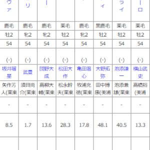 土曜函館11R 函館2歳ステークス 予想