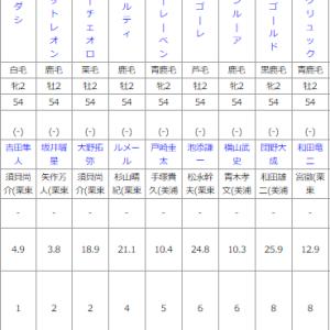 土曜札幌11R 札幌2歳ステークス 予想