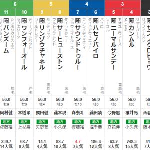 水曜大井11R 東京記念 予想 ~長距離重賞実績はやっぱり大切です~