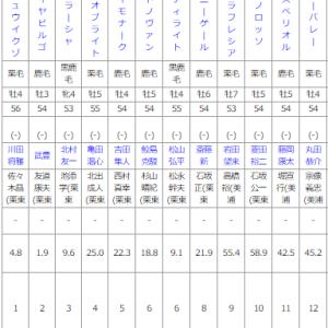 日曜中京10R ムーンライトハンデ 予想
