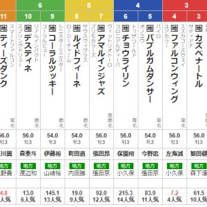 水曜川崎11R 戸塚記念 予想 〜3連複21.1倍的中!〜