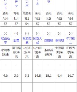 日曜中京11R JRAアニバーサリーS 予想
