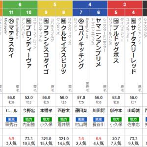 水曜大井11R 東京盃 予想