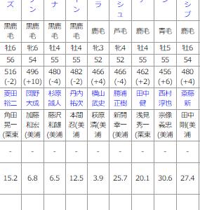 日曜新潟11R 北陸ステークス 予想