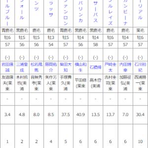 日曜東京11R オクトーバーS 予想
