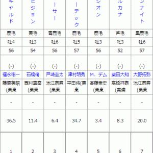 土曜東京11R 富士S予想 ~雨が止む!それならば~