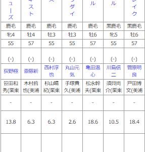 土曜福島11R フルーツラインC 予想