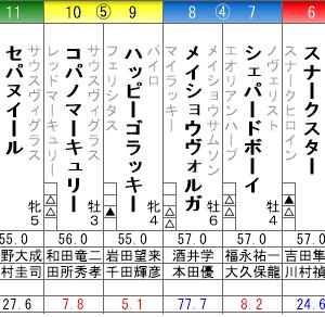 月曜阪神11R 姫路ステークス 予想