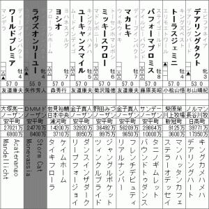 ジャパンカップ 2020 出走全頭分析(2/2)