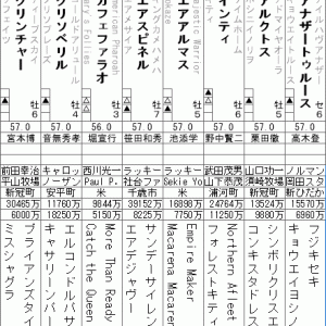 チャンピオンズカップ 2020 出走全頭分析(1/2)