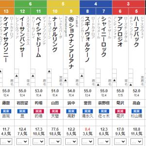 土曜中京11R 浜松ステークス 予想