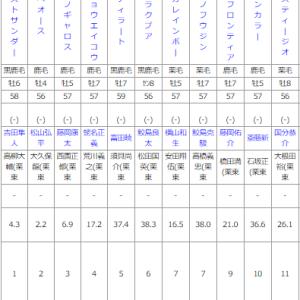 日曜小倉11R 門司ステークス 予想