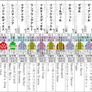 ヴィクトリアマイル 2021 出走全頭分析 (2/2)