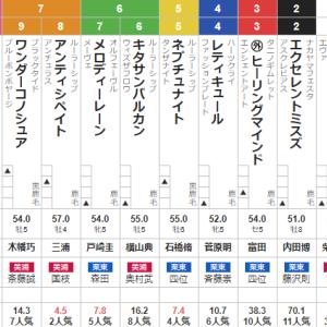 土曜東京11R ジューンS 予想