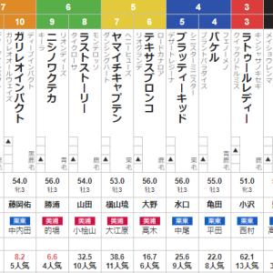 土曜 札幌2R 3歳未勝利 予想