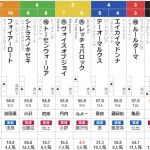 日曜函館12R 湯の川温泉特別