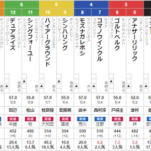 土曜新潟11R 関越ステークス 予想