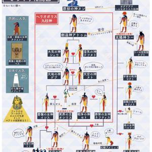 古代エジプト神話ざっくり相関図