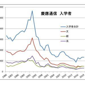 慶應通信入学者数及び卒業者数の推移 1980-2019年度