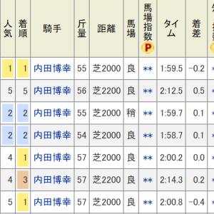 京都金杯(G3)予想 ◎ギベオン