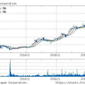 [3167] TOKAIホールディングスの配当&優待利回りは7.4%!