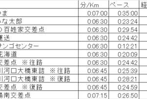 高知マラソンのラン計画発表