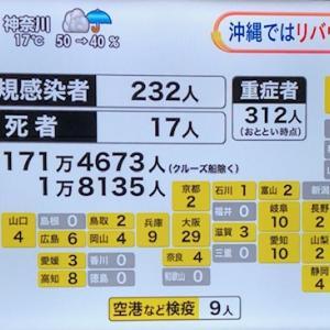今日の東京都コロナ新規感染者数は36人!