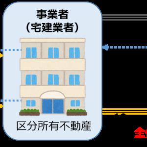 区分所有建物を対象とする共同投資(ファンド)に対する規制強化の動き