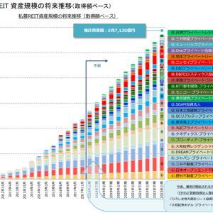 不動産小口化商品のマーケティング③ 私募REIT vs J-REIT(後半)