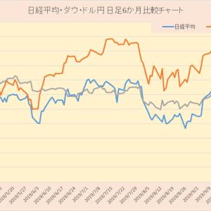 日本株と海外指標との関連性 その1