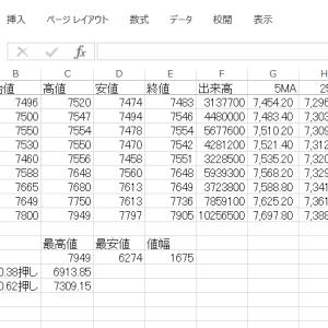 エクセルでチャートにフィボナッチ級数ラインを追加する その18