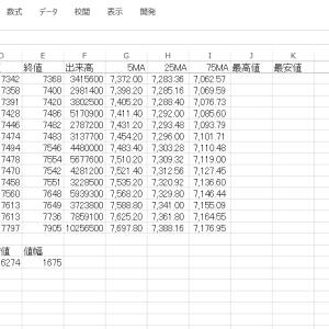 エクセルでチャートにフィボナッチ級数ラインを追加する その20