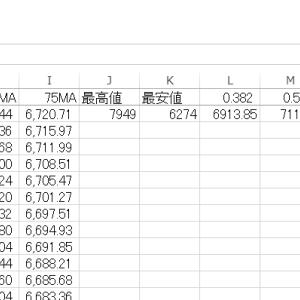 エクセルでチャートにフィボナッチ級数ラインを追加する その22
