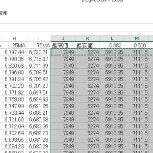 エクセルでチャートにフィボナッチ級数ラインを追加する その23