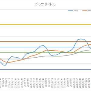 エクセルでチャートにフィボナッチ級数ラインを追加する その29