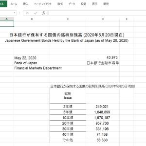 エクセルで日銀の国債保有額積み上げグラフを作成する その7