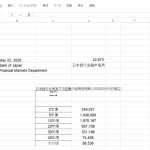 エクセルで日銀の国債保有額積み上げグラフを作成する その8