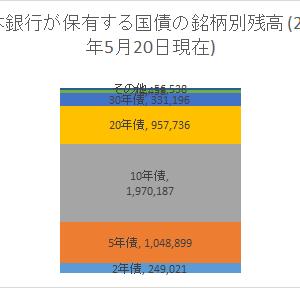 エクセルで日銀の国債保有額積み上げグラフを作成する その12