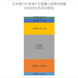 エクセルで日銀の国債保有額積み上げグラフを作成する その13
