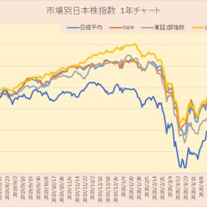 習作? 市場別日本株指数