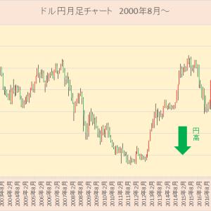 8月は円高?