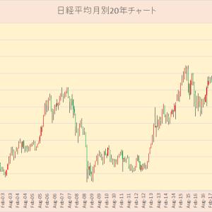 8月は円高? だったら日経平均は?