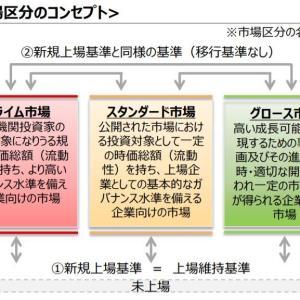 東証の市場改革手続き
