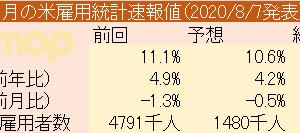 7月の米雇用統計速報値(2020/8/7発表)